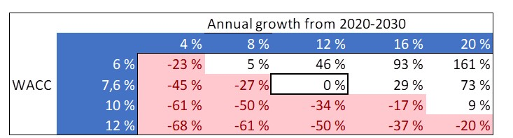 Annual growth from 2020-2030.jpg