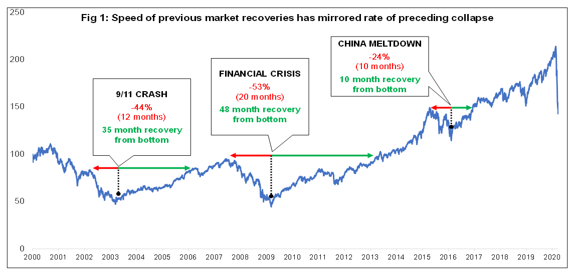 Fig. 1 Previous market recoveries.png